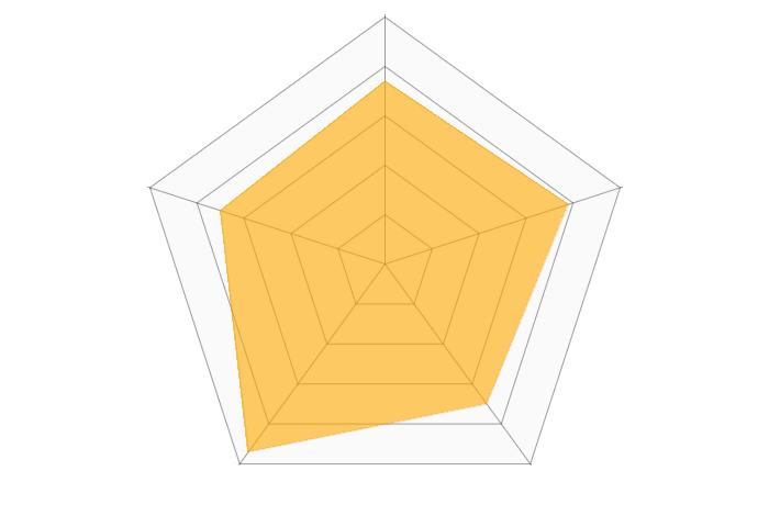 kabu.com(auカブコム証券)のレーダーチャート