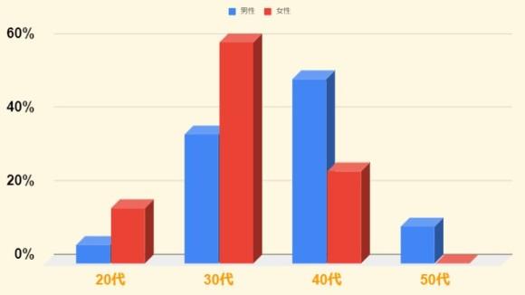 年代のグラフ